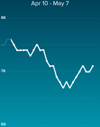 dip in resting heart rate using Fitbit Charge HR